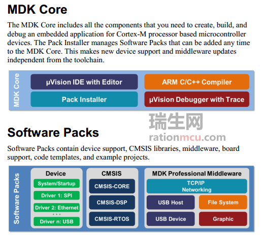 MDKCORE+SOFTWAREPACKS